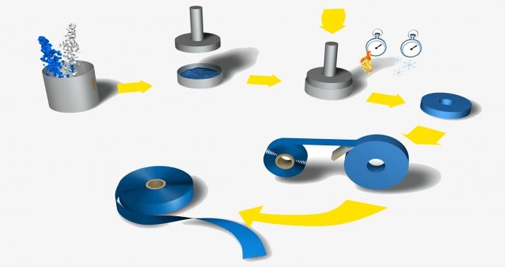 stappenplan productieproces sintered base